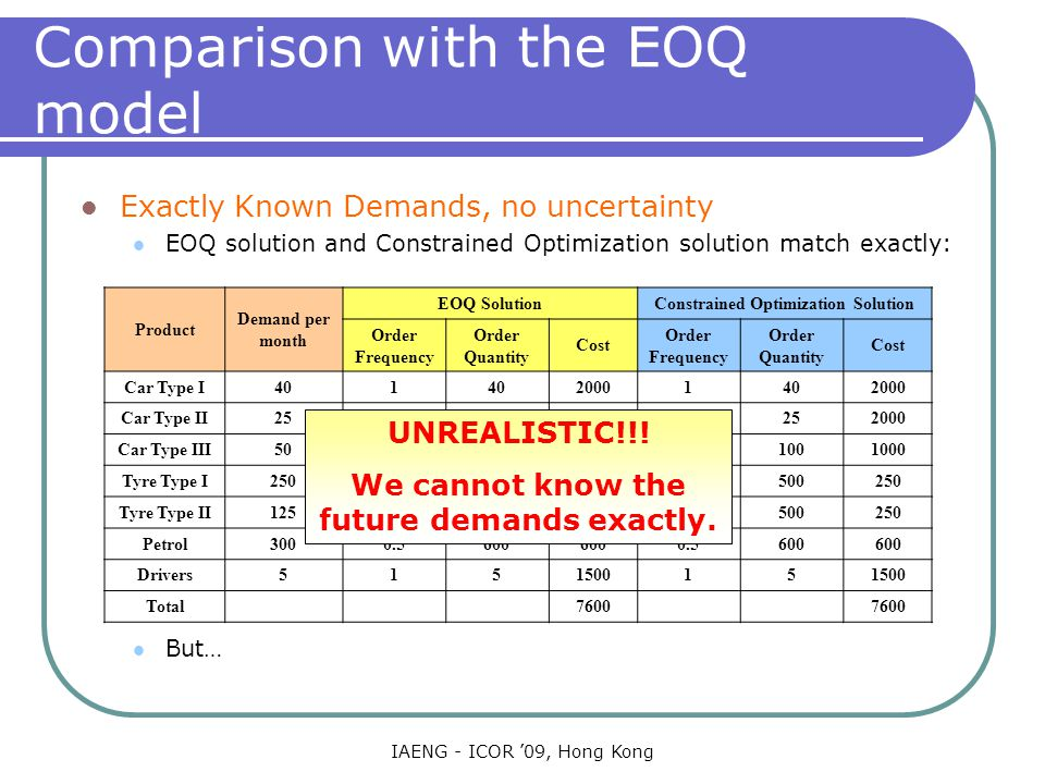 IAENG - ICOR '09, Hong Kong Comparison with the EOQ model Exactly Known Demands, no uncertainty EOQ solution and Constrained Optimization solution match exactly: But… Product Demand per month EOQ SolutionConstrained Optimization Solution Order Frequency Order Quantity Cost Order Frequency Order Quantity Cost Car Type I401 20001402000 Car Type II251 20001252000 Car Type III500.510010000.51001000 Tyre Type I2500.55002500.5500250 Tyre Type II1250.255002500.25500250 Petrol3000.5600 0.5600 Drivers515150015 Total7600 UNREALISTIC!!.