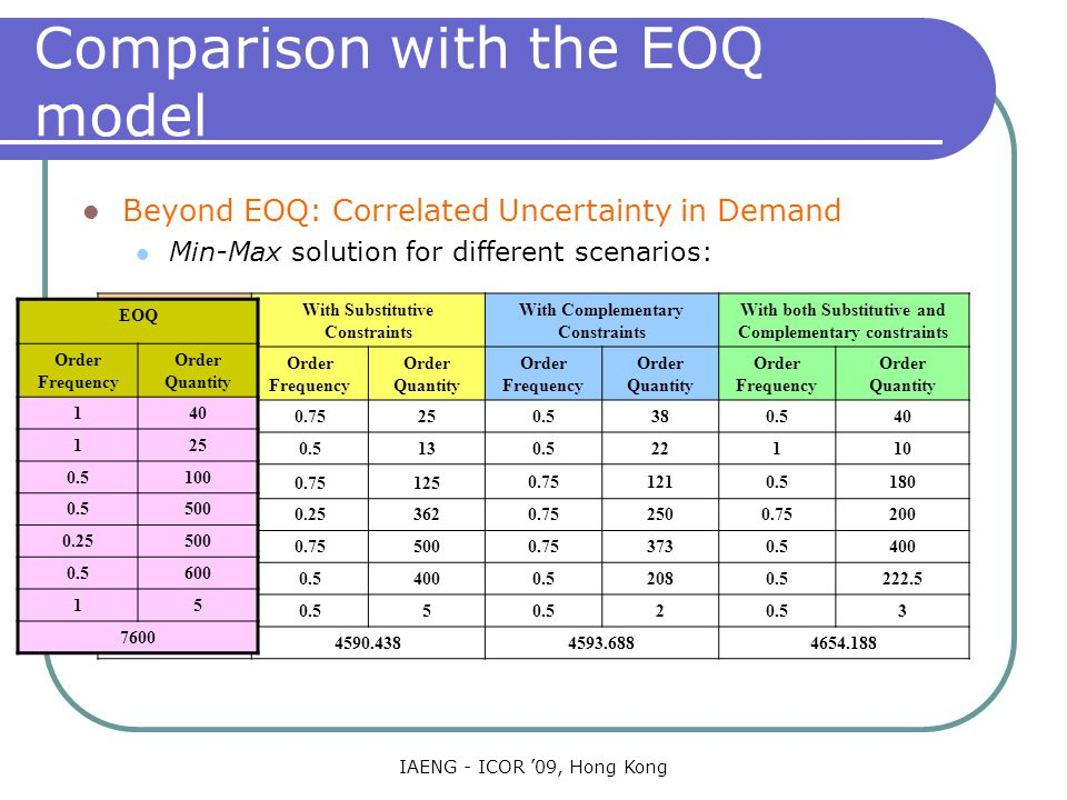 IAENG - ICOR '09, Hong Kong Comparison with the EOQ model Beyond EOQ: Correlated Uncertainty in Demand Min-Max solution for different scenarios: Products With Substitutive Constraints With Complementary Constraints With both Substitutive and Complementary constraints Order Frequency Order Quantity Order Frequency Order Quantity Order Frequency Order Quantity Car Type I 0.7525 0.5380.540 Car Type II 0.513 0.522110 Car Type III 0.75125 0.751210.5180 Tyre Type I 0.25362 0.752500.75200 Tyre Type II 0.75500 0.753730.5400 Petrol 0.5400 0.52080.5222.5 Drivers 0.55 2 3 Cos t (Rs.) 4590.438 4593.6884654.188 EOQ Order Frequency Order Quantity 140 125 0.5100 0.5500 0.25500 0.5600 15 7600