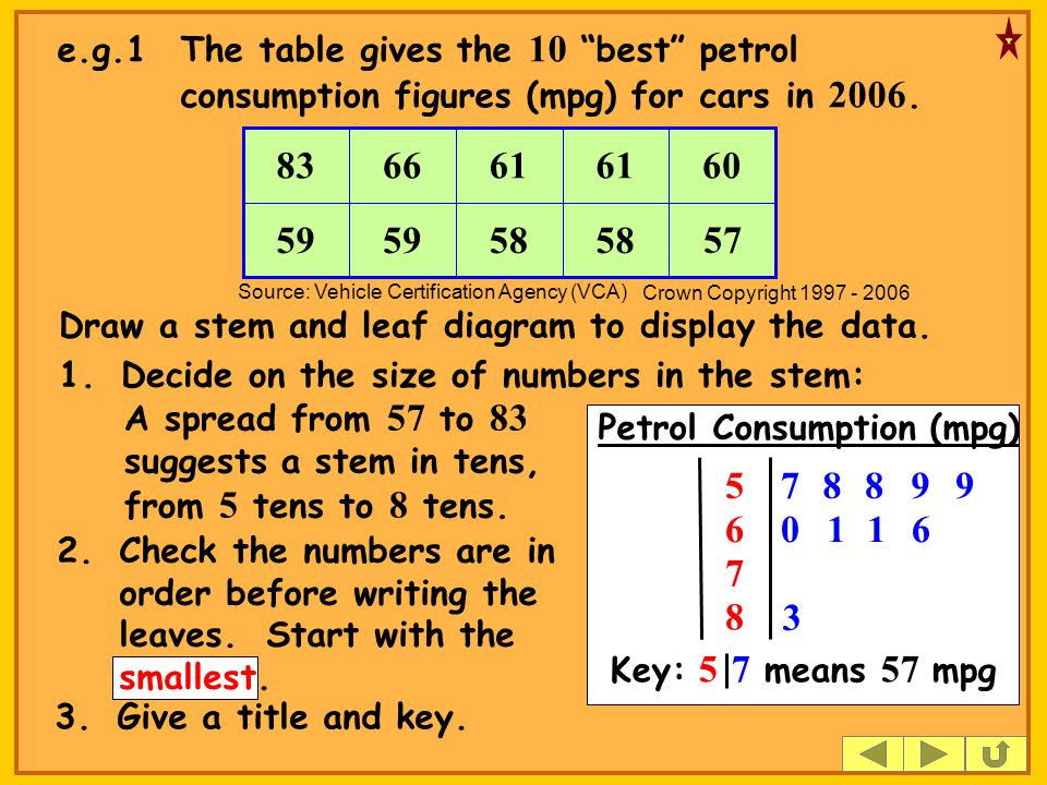 58 59 6061 6683 57 e.g.1The table gives the 10 best petrol consumption figures (mpg) for cars in 2006.