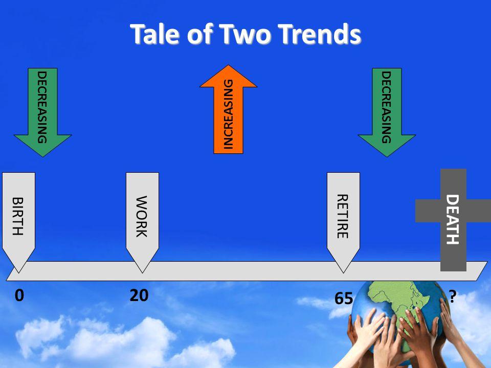 Tale of Two Trends BIRTH 0 WORK 20 RETIRE 65 DEATH DECREASING INCREASING