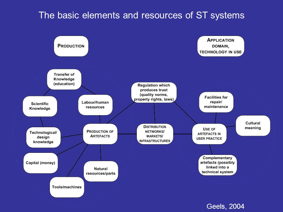 The basic elements and resources of ST systems Geels, 2004