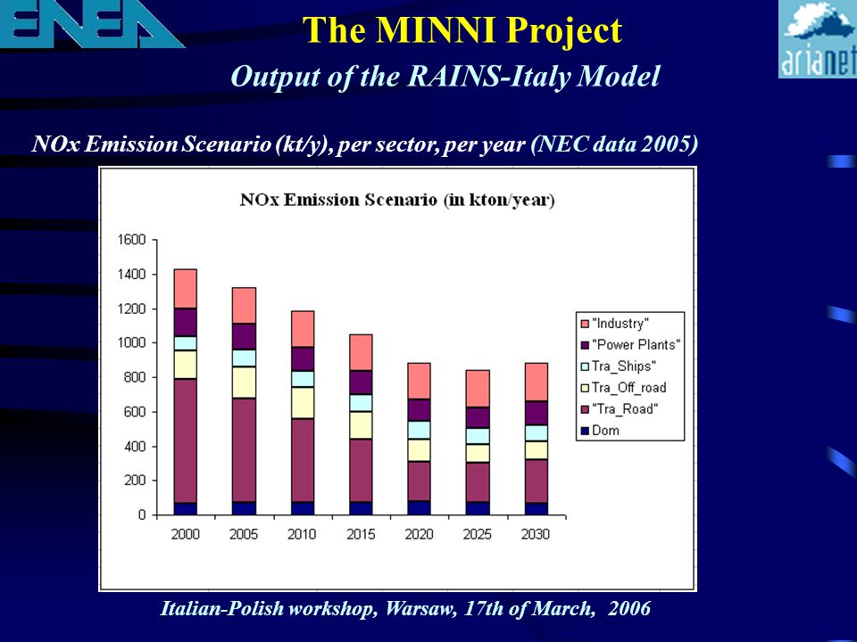 Output of the RAINS-Italy Model The MINNI Project NOx Emission Scenario (kt/y), per sector, per year (NEC data 2005) Italian-Polish workshop, Warsaw, 17th of March, 2006