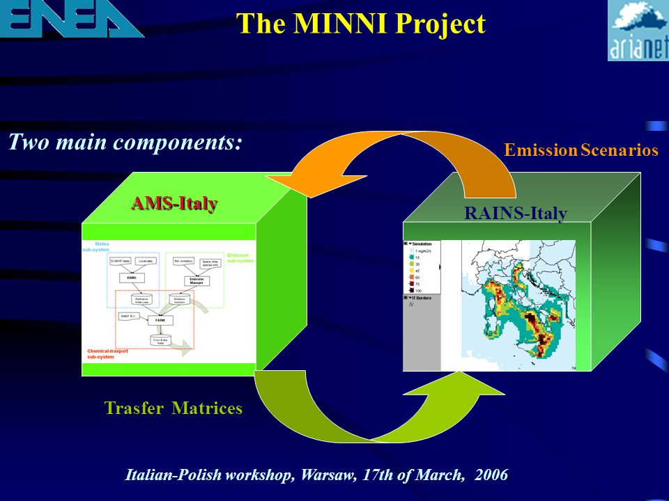 Two main components: Trasfer Matrices Emission Scenarios AMS-Italy RAINS-Italy The MINNI Project Italian-Polish workshop, Warsaw, 17th of March, 2006