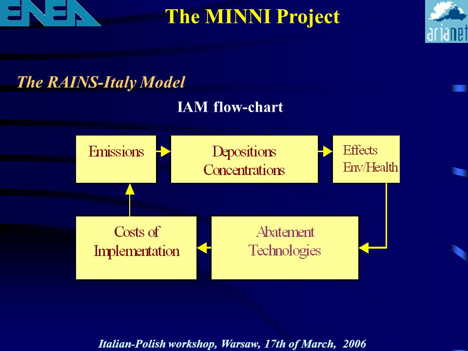 The RAINS-Italy Model IAM flow-chart The MINNI Project Italian-Polish workshop, Warsaw, 17th of March, 2006