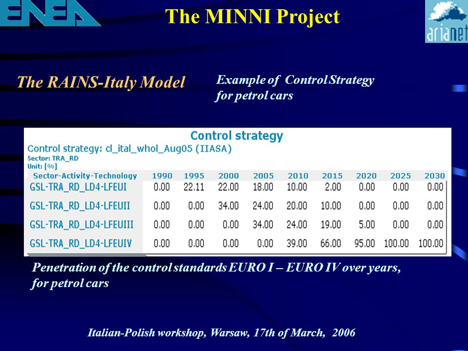 The RAINS-Italy Model The MINNI Project Italian-Polish workshop, Warsaw, 17th of March, 2006 Example of Control Strategy for petrol cars Penetration o