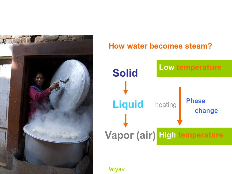 Miyav How water becomes steam.