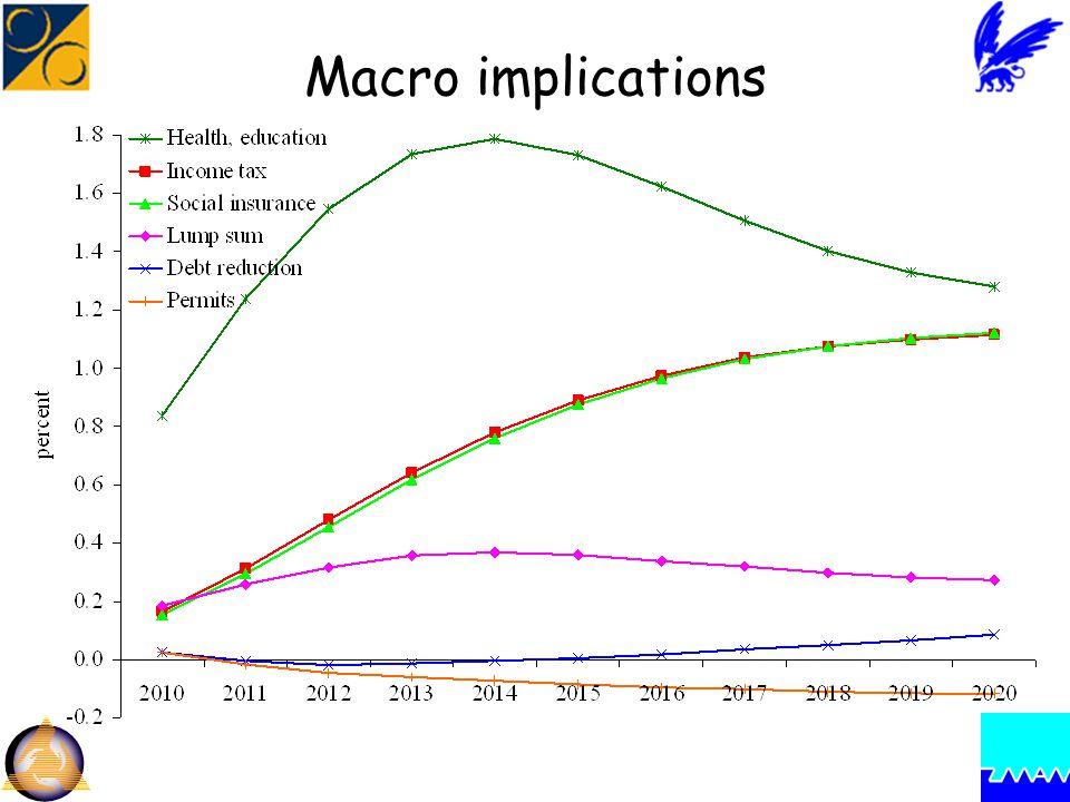 Macro implications