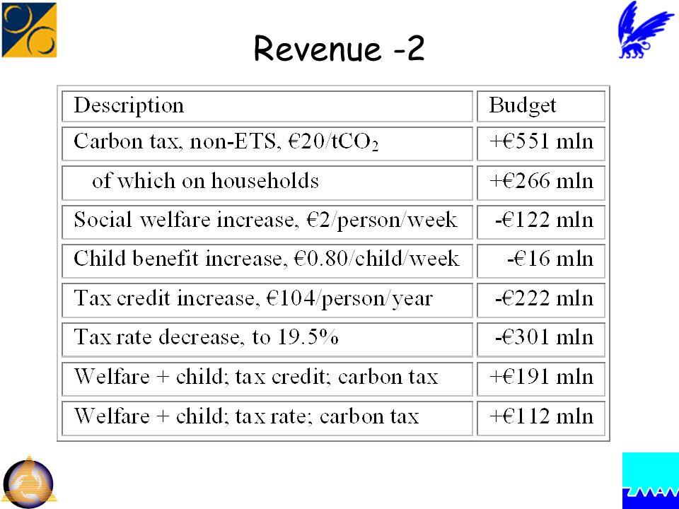 Revenue -2