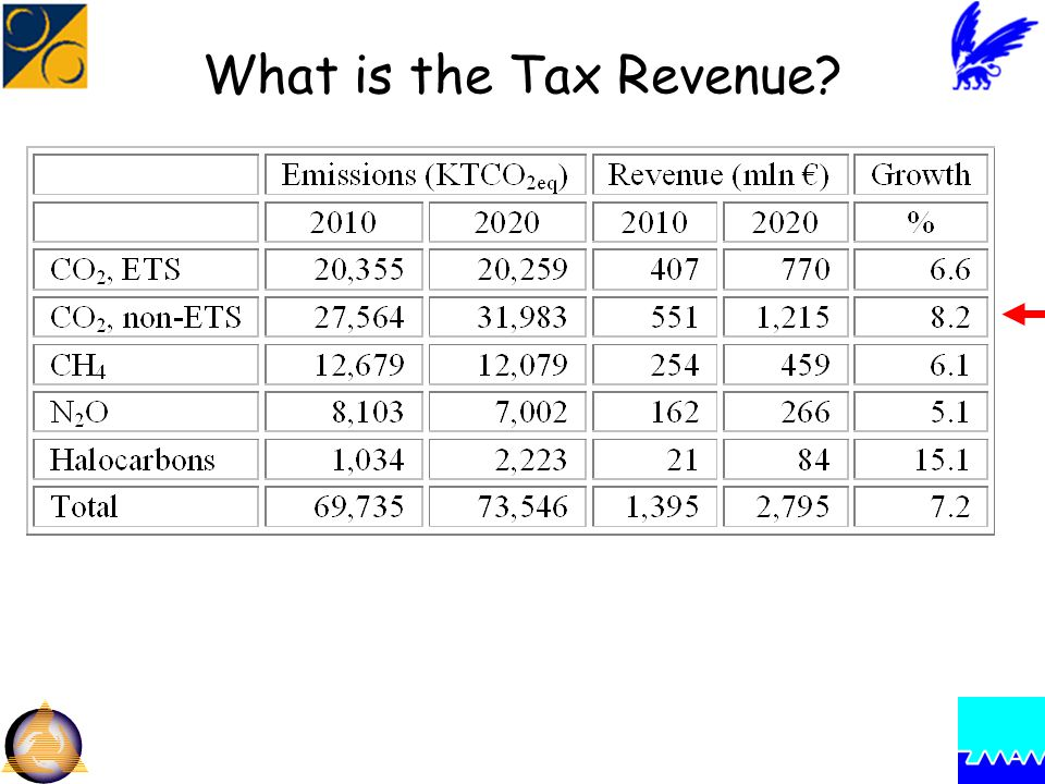 What is the Tax Revenue