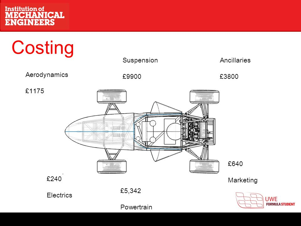 Costing Ancillaries £3800 Suspension £9900 Aerodynamics £1175 £240 Electrics £5,342 Powertrain £640 Marketing