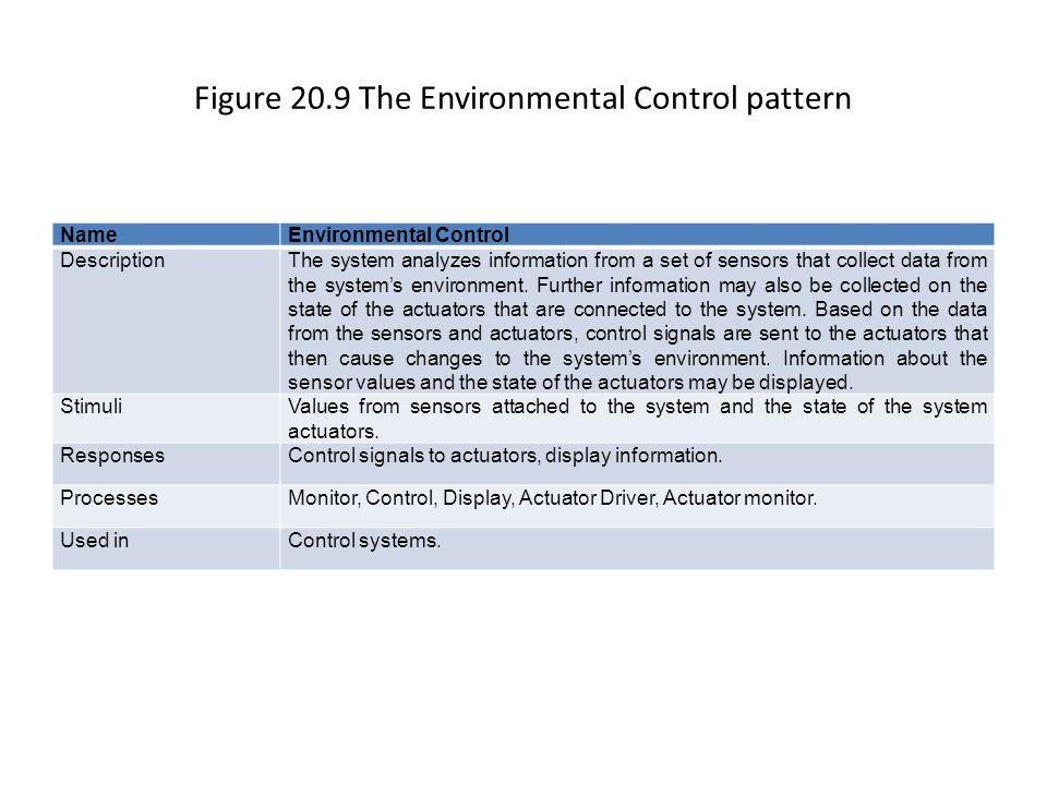 Figure 20.10 Environmental Control process structure