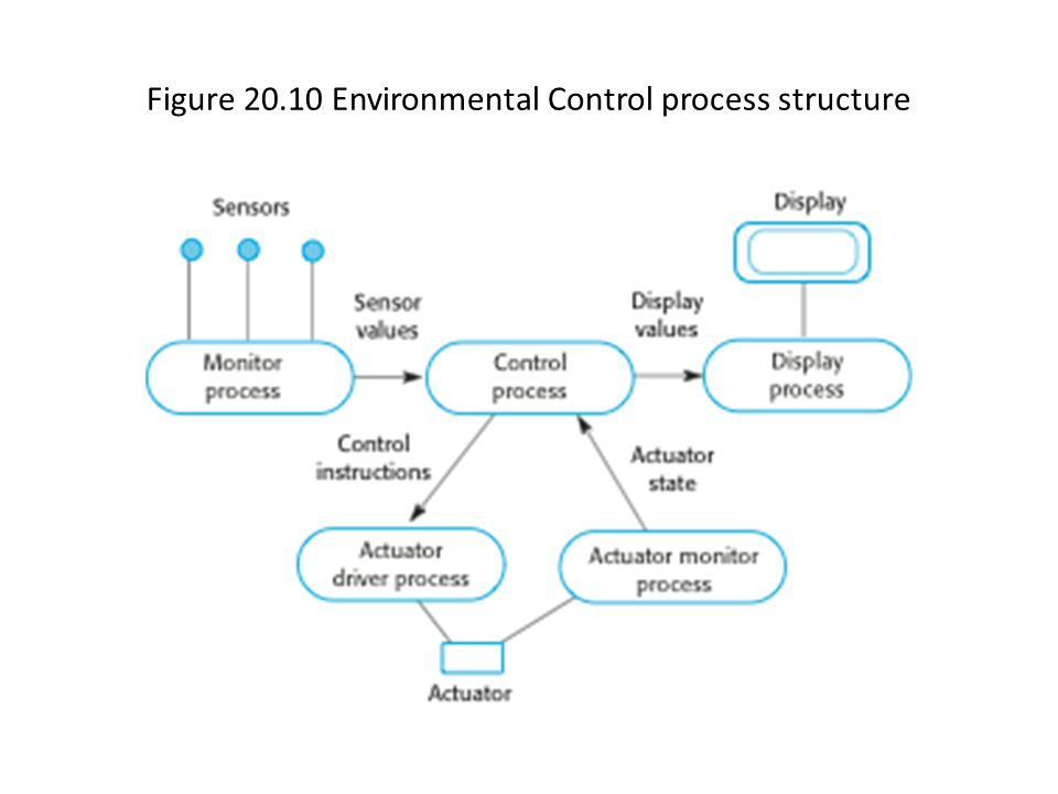 Figure 20.11 Control system architecture for an anti-skid braking system