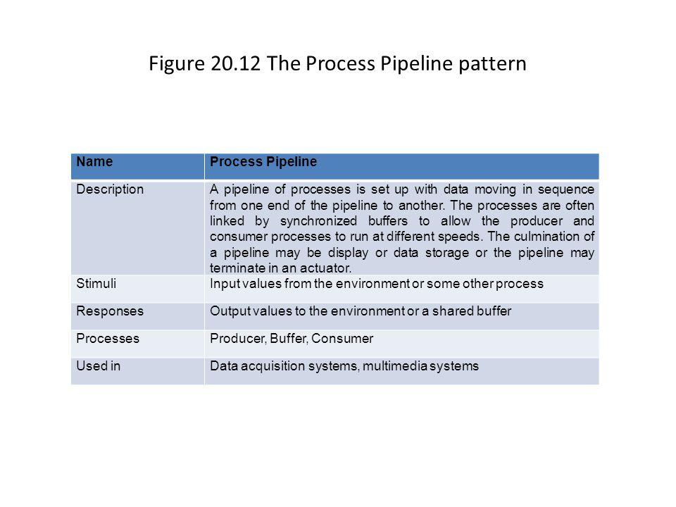 Figure 20.13 Process Pipeline process structure