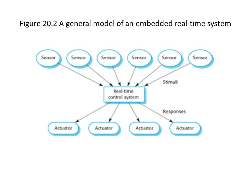 Figure 20.3 Sensor and actuator processes