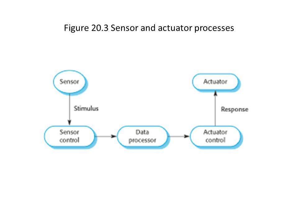 Figure 20.4 Producer/consumer processes sharing a circular buffer