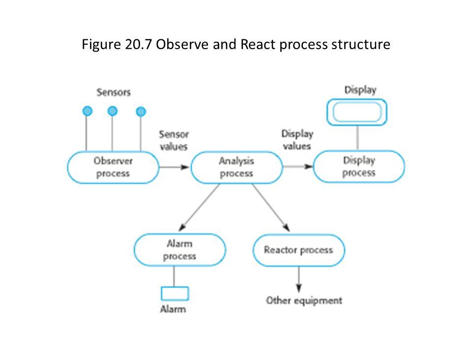 Figure 20.8 Process structure for a burglar alarm system