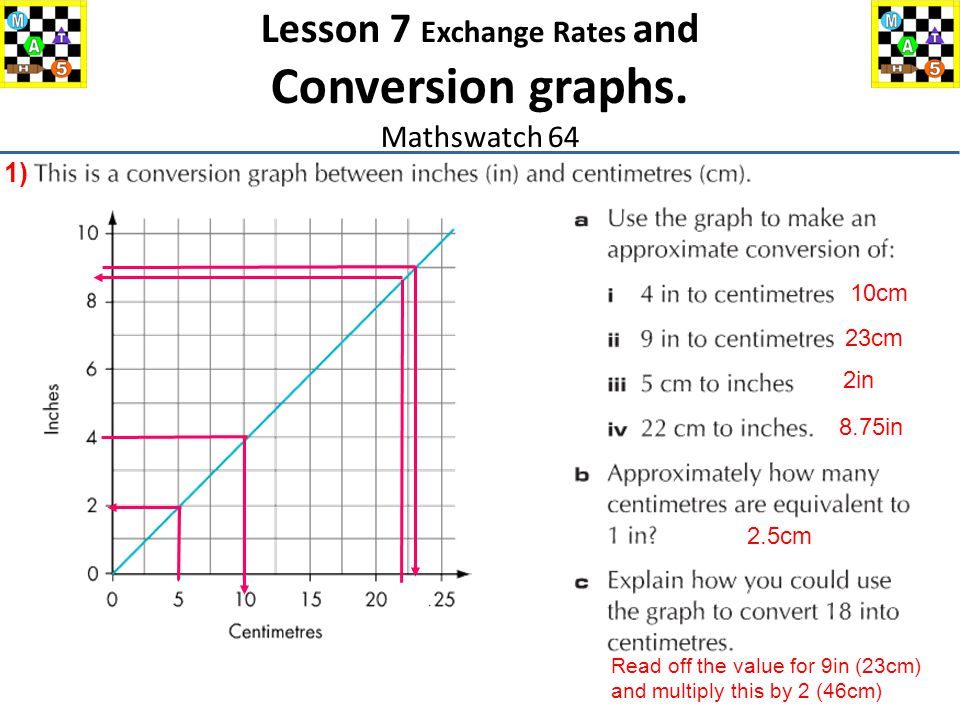 1) 10cm 23cm 2in 8.75in 2.5cm Read off the value for 9in (23cm) and multiply this by 2 (46cm) Lesson 7 Exchange Rates and Conversion graphs.