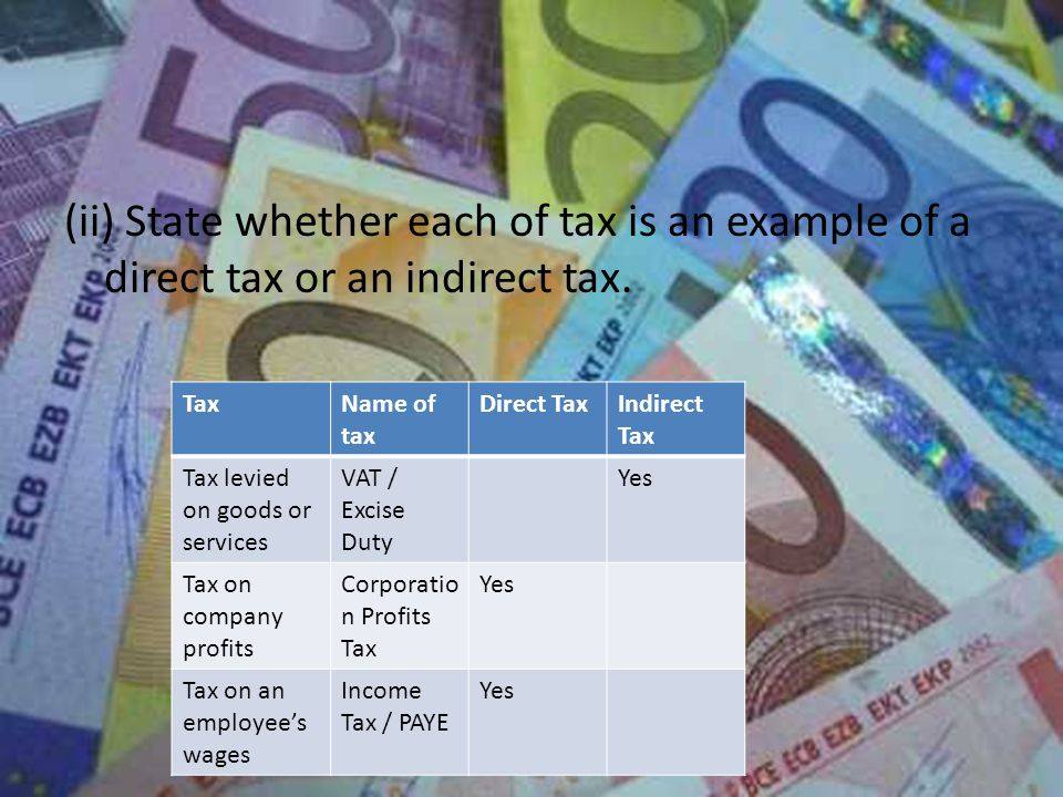 (ii) State whether each of tax is an example of a direct tax or an indirect tax.