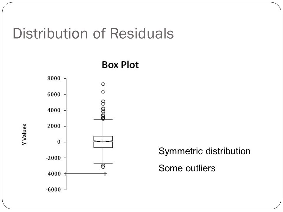Distribution of Residuals Symmetric distribution Some outliers