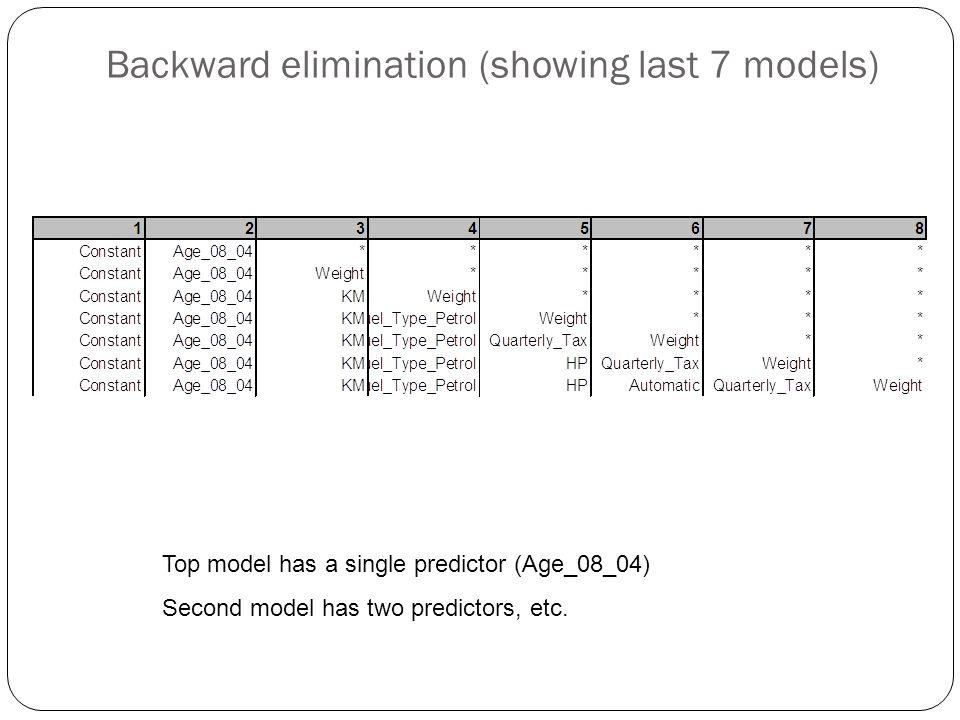 Backward elimination (showing last 7 models) Top model has a single predictor (Age_08_04) Second model has two predictors, etc.