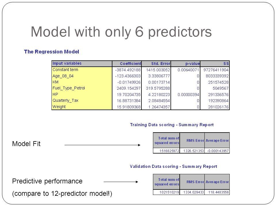 Model with only 6 predictors Model Fit Predictive performance (compare to 12-predictor model!)