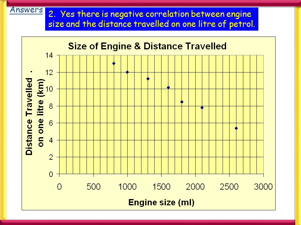 Answers 2. Yes there is negative correlation between engine size and the distance travelled on one litre of petrol.