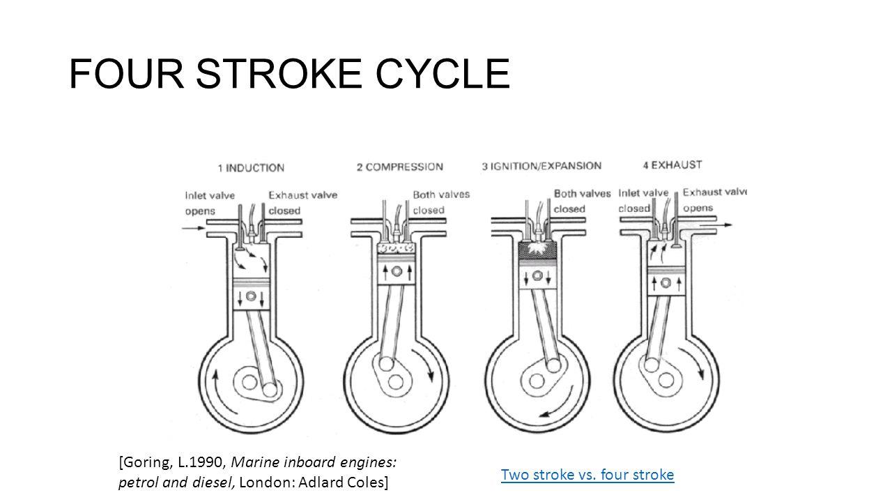 Volume-Pressure diagram [Calder, N, 1996, Marine Diesel Engines, Shrewsbury: Waterline]