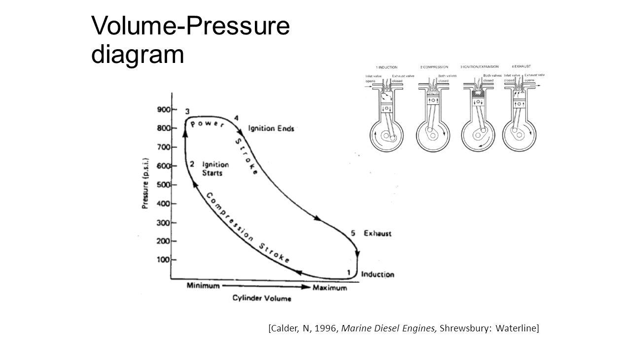 TWO STROKE DIESEL First stroke [Goring, L.1990, Marine inboard engines: petrol and diesel, London: Adlard Coles]