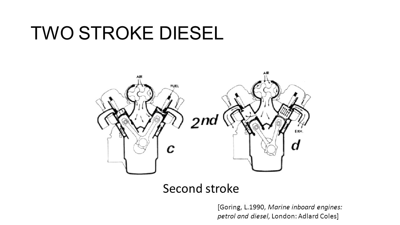 TWO STROKE DIESEL Second stroke [Goring, L.1990, Marine inboard engines: petrol and diesel, London: Adlard Coles]