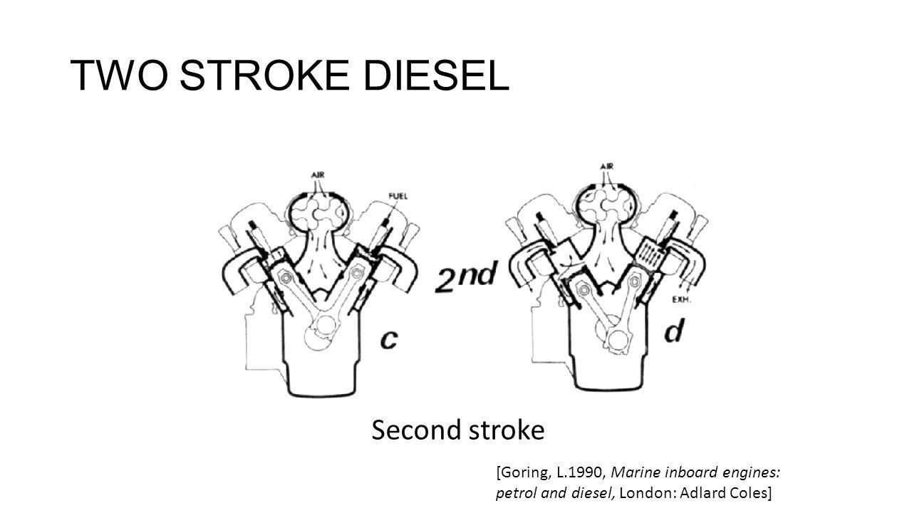 TWO STROKE DIESEL Second stroke [Goring, L.1990, Marine inboard engines: petrol and diesel, London: Adlard Coles]