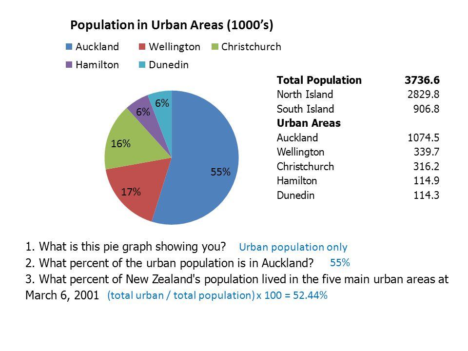 Total Population3736.6 North Island2829.8 South Island906.8 Urban Areas Auckland1074.5 Wellington339.7 Christchurch316.2 Hamilton114.9 Dunedin114.3 1.