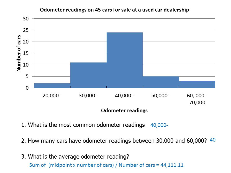 1. What is the most common odometer readings 2. How many cars have odometer readings between 30,000 and 60,000? 3. What is the average odometer readin
