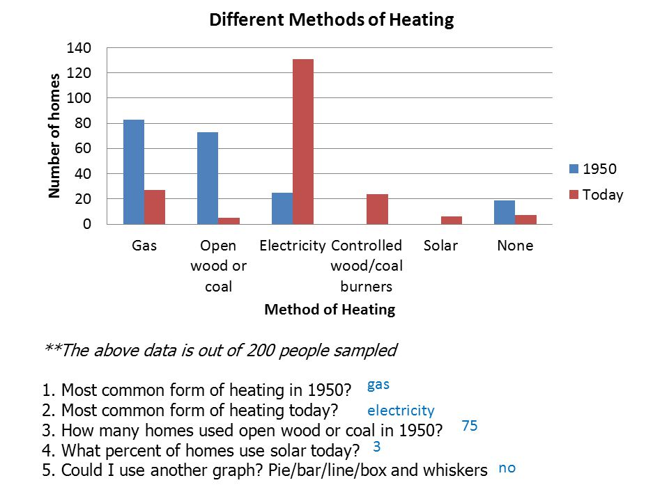 **The above data is out of 200 people sampled 1. Most common form of heating in 1950.