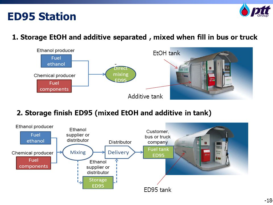 -18- ED95 Station 1. Storage EtOH and additive separated, mixed when fill in bus or truck 2.