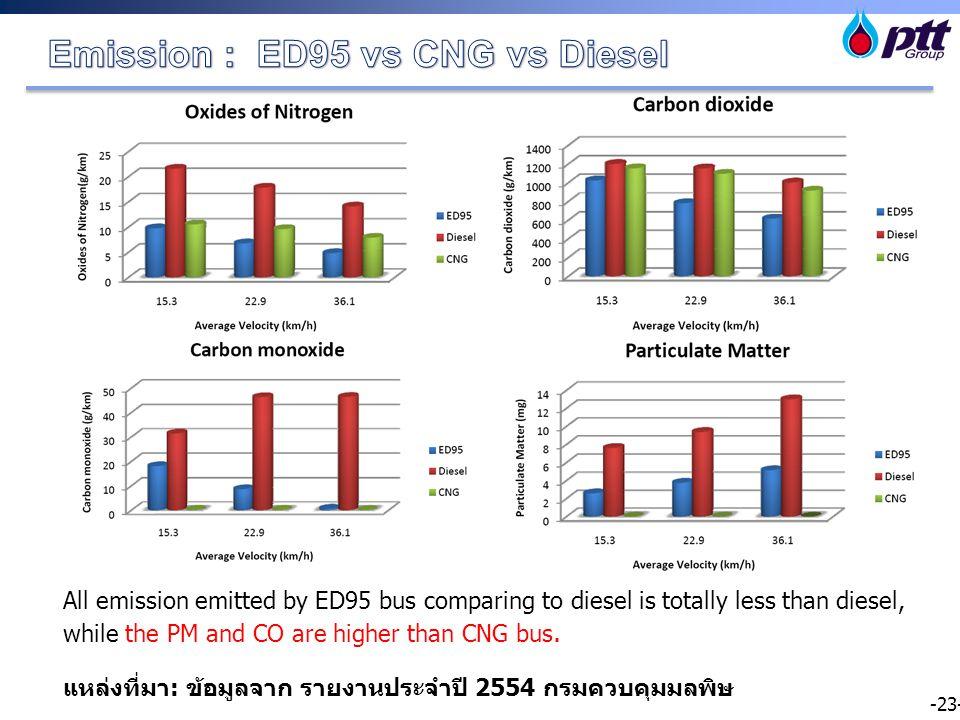 -23- แหล่งที่มา : ข้อมูลจาก รายงานประจำปี 2554 กรมควบคุมมลพิษ All emission emitted by ED95 bus comparing to diesel is totally less than diesel, while