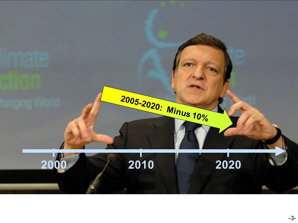 -3- EU Roadmap – Greenhouse Gas Emissions l 2020 l 2010 l 2000 2005-2020: Minus 10%