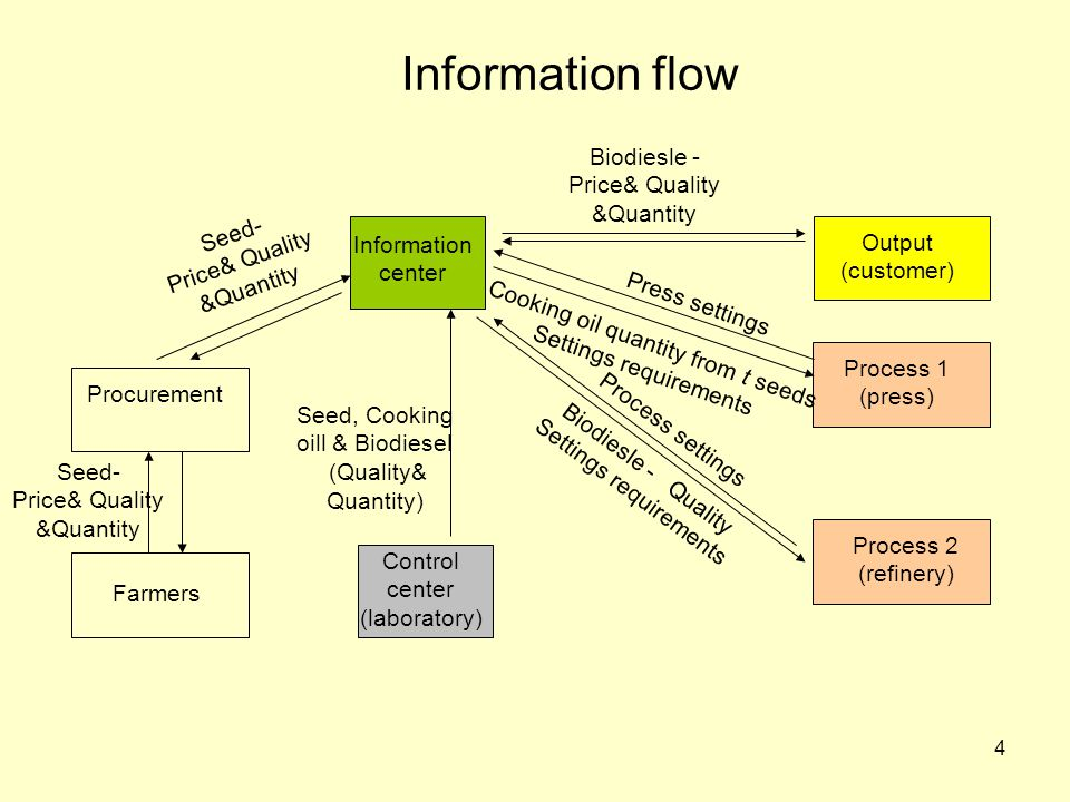 4 Control center (laboratory) Procurement Process 1 (press) Process 2 (refinery) Output (customer) Information flow Information center Farmers Seed- Price& Quality &Quantity Seed, Cooking oill & Biodiesel (Quality& Quantity) Biodiesle - Price& Quality &Quantity Biodiesle - Quality Settings requirements Cooking oil quantity from t seeds Settings requirements Press settings Process settings