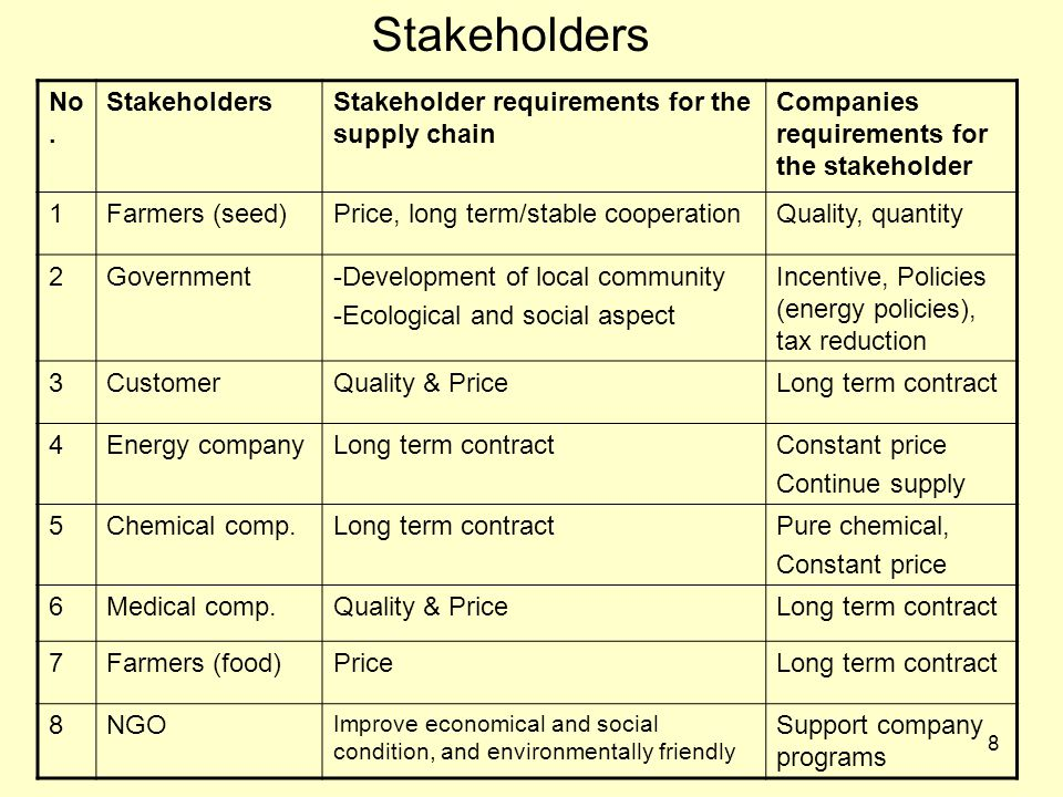 8 Stakeholders No.