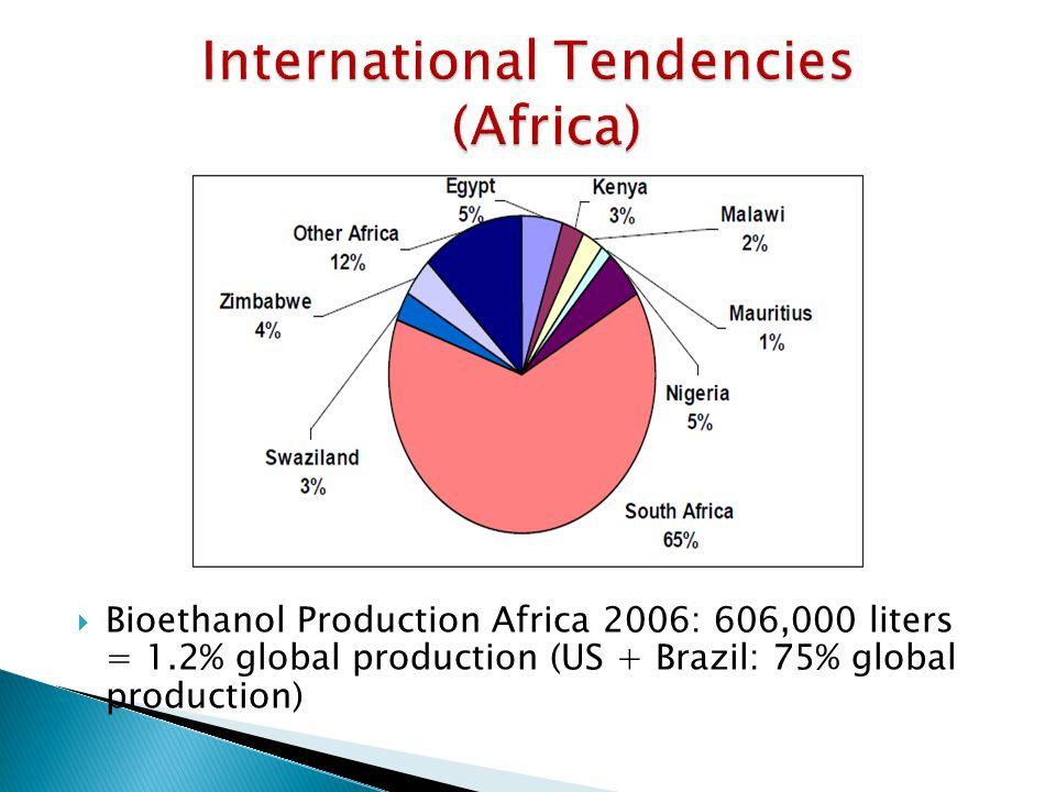  Bioethanol Production Africa 2006: 606,000 liters = 1.2% global production (US + Brazil: 75% global production)