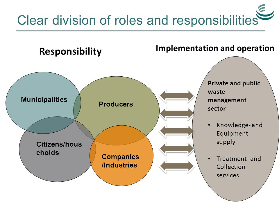 Clear division of roles and responsibilities Private and public waste management sector Knowledge- and Equipment supply Treatment- and Collection services Responsibility Implementation and operation Producers Citizens/hous eholds Municipalities Companies /Industries