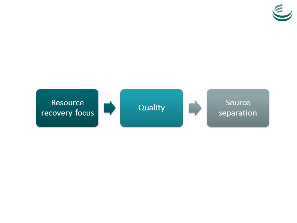 Resource recovery focus Quality Source separation