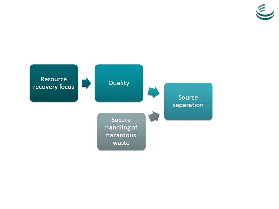 Resource recovery focus Quality Source separation Secure handling of hazardous waste