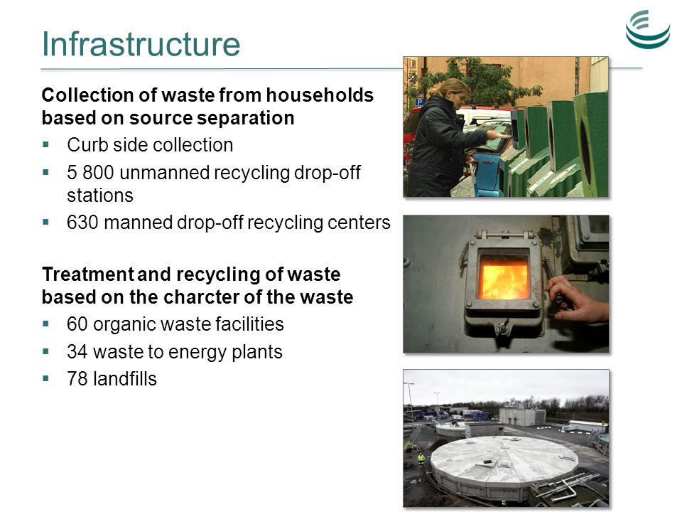 Infrastructure Collection of waste from households based on source separation  Curb side collection  5 800 unmanned recycling drop-off stations  630 manned drop-off recycling centers Treatment and recycling of waste based on the charcter of the waste  60 organic waste facilities  34 waste to energy plants  78 landfills