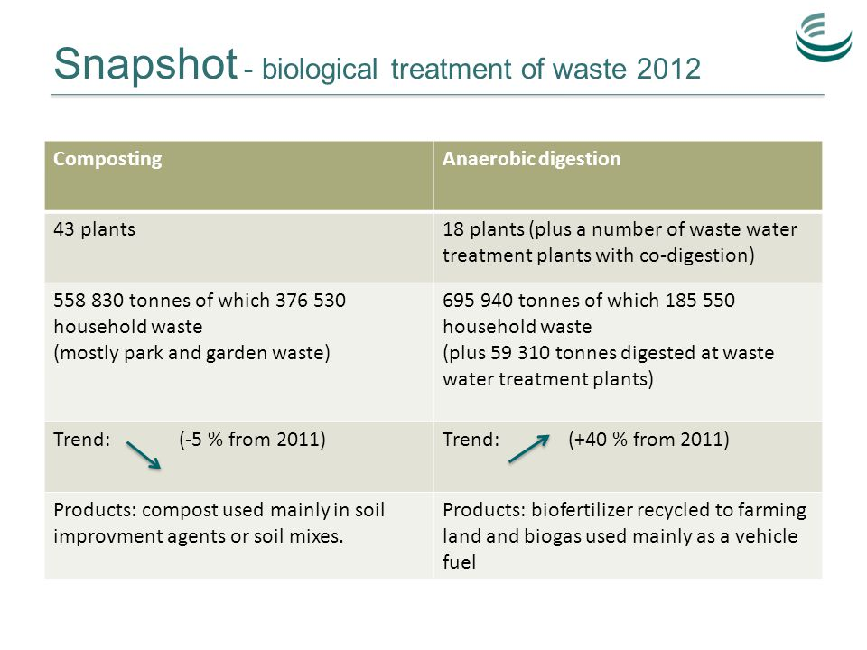 Snapshot - biological treatment of waste 2012 CompostingAnaerobic digestion 43 plants18 plants (plus a number of waste water treatment plants with co-digestion) 558 830 tonnes of which 376 530 household waste (mostly park and garden waste) 695 940 tonnes of which 185 550 household waste (plus 59 310 tonnes digested at waste water treatment plants) Trend: (-5 % from 2011)Trend: (+40 % from 2011) Products: compost used mainly in soil improvment agents or soil mixes.