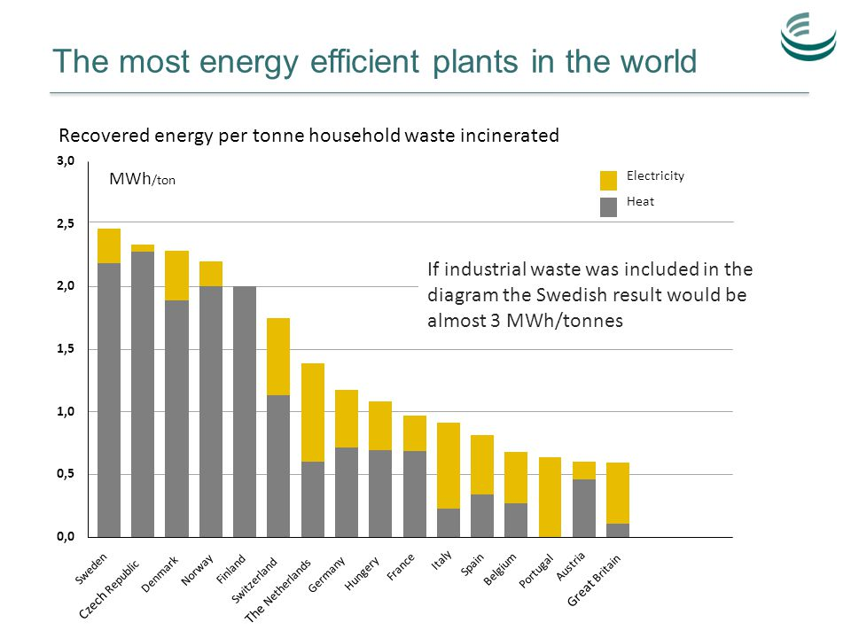 The most energy efficient plants in the world 0,0 0,5 1,0 1,5 2,0 2,5 3,0 Sweden Czech Republic Denmark Norway Finland Switzerland The Netherlands Germany Hungery France Italy Spain Belgium Portugal Austria Great Britain MWh /ton Electricity Heat Recovered energy per tonne household waste incinerated If industrial waste was included in the diagram the Swedish result would be almost 3 MWh/tonnes