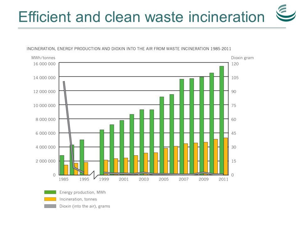 Efficient and clean waste incineration