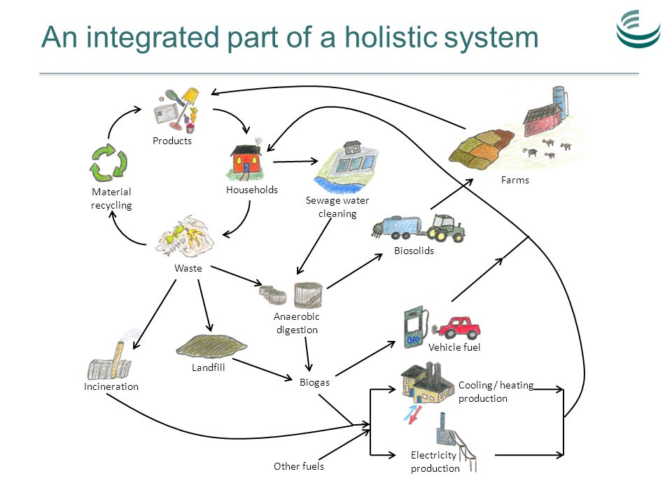 An integrated part of a holistic system Products Material recycling Waste Incineration Landfill Vehicle fuel Biogas Cooling/ heating production Biosolids Farms Sewage water cleaning Anaerobic digestion Electricity production Other fuels Households