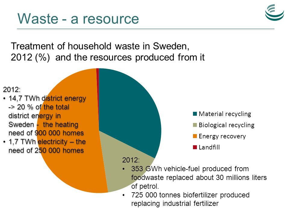 2012: 14,7 TWh district energy -> 20 % of the total district energy in Sweden - the heating need of 900 000 homes 1,7 TWh electricity – the need of 250 000 homes 2012: 14,7 TWh district energy -> 20 % of the total district energy in Sweden - the heating need of 900 000 homes 1,7 TWh electricity – the need of 250 000 homes 2012: 353 GWh vehicle-fuel produced from foodwaste replaced about 30 millions liters of petrol.