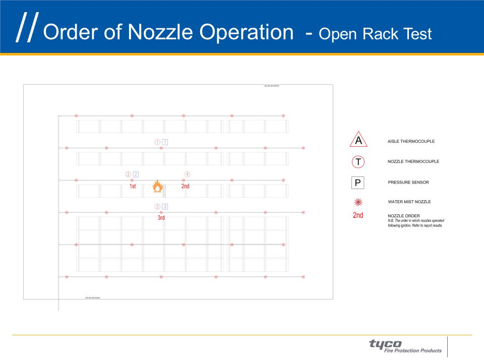 Order of Nozzle Operation - Open Rack Test 17