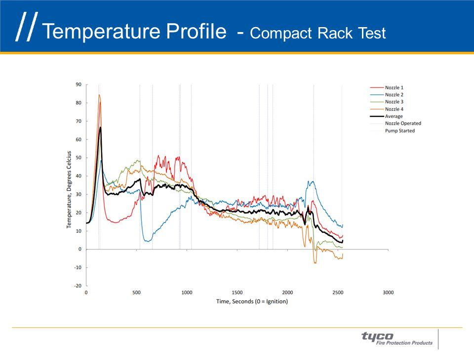 Temperature Profile - Compact Rack Test 22